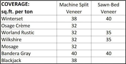 veneer-coverage-chart